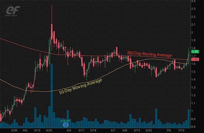 penny stocks to trade Energy Fuels Inc. (UUUU stock chart)