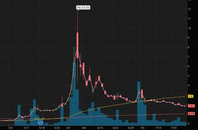 penny stocks to trade Genius Brands (GNUS stock chart)