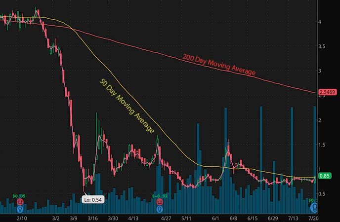 penny stocks to trade fade On Deck Capital Inc. (ONDK stock chart)