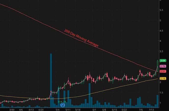 penny stocks to trade resTORbio Inc. (TORC stock chart)