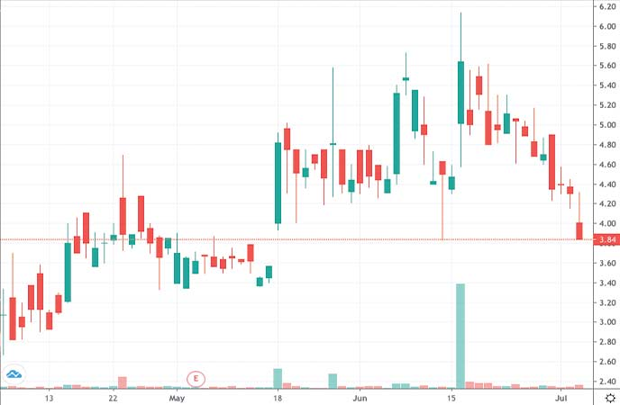 penny stocks to watch Annovis Bio Inc. (ANVS Stock chart)