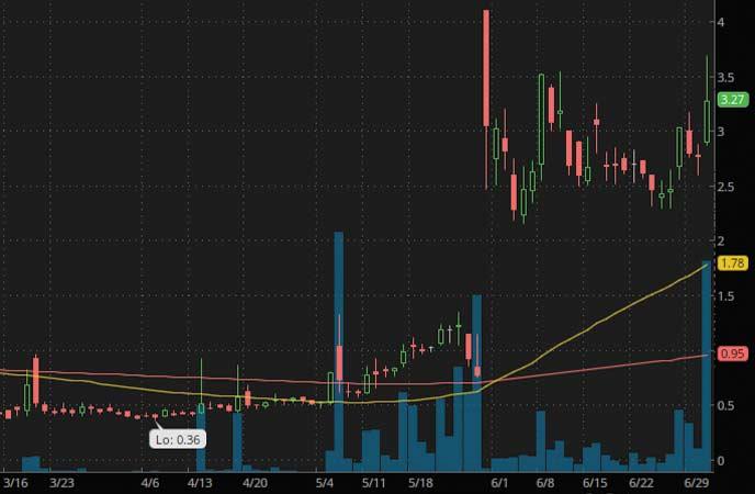 penny stocks to watch Ayro Inc. (AYRO Stock Chart)