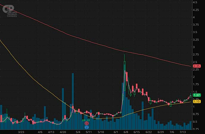 penny stocks to watch Callon Petroleum Company (CPE stock chart)