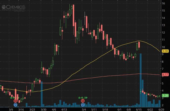 penny stocks to watch Chembio Diagnostics (CEMI Stock Chart)