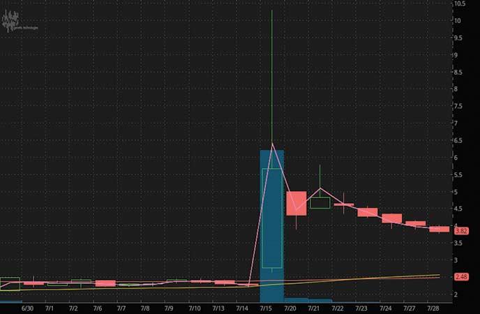 penny stocks to watch Genetic Technologies (GENE stock chart)