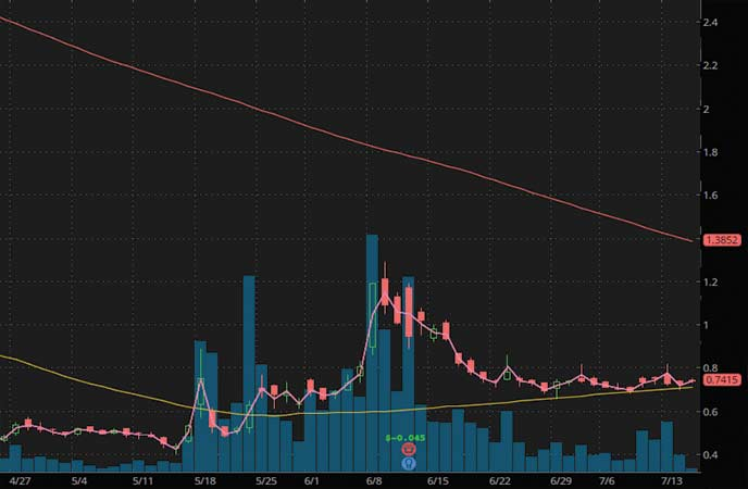 penny stocks to watch Hexo Corp (HEXO stock chart)