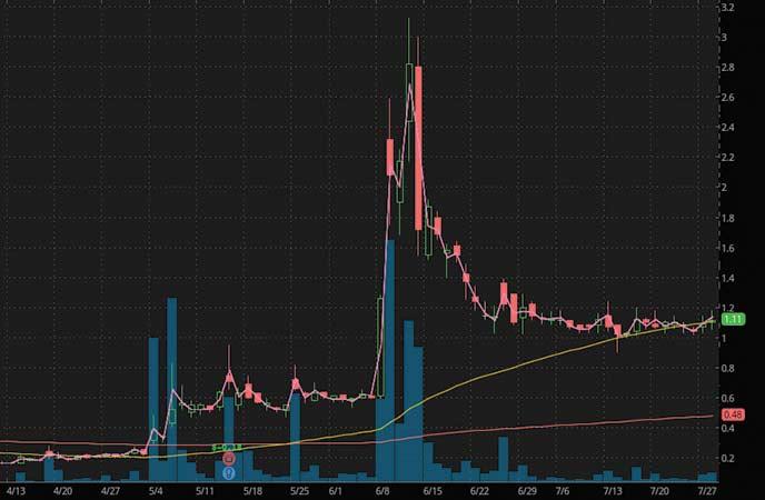 penny stocks to watch IZEA Worldwide (IZEA stock chart)