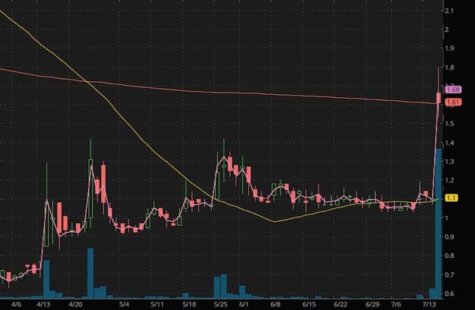 penny stocks to watch Immutep Ltd (IMMP stock chart)