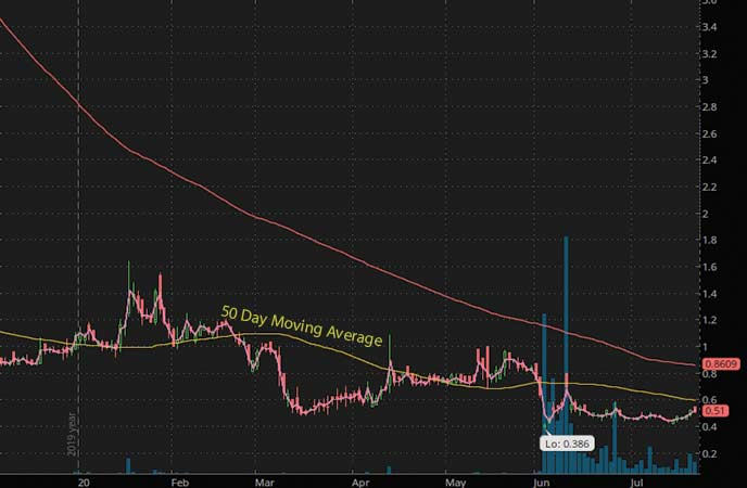 penny stocks to watch InspireMD (NSPR stock chart)