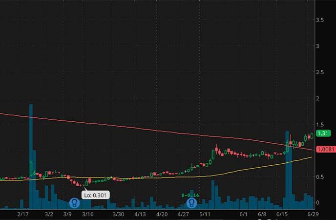 penny stocks to watch Lipocine Inc. (LPCN stock chart)