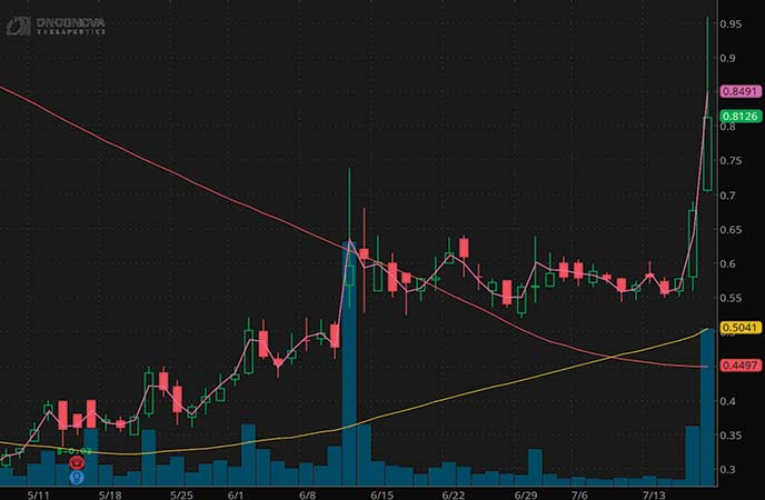 penny stocks to watch Onconova Therapeutics (ONTX stock chart)