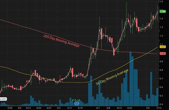 penny stocks to watch Outlook Therapeutics (OTLK stock chart)