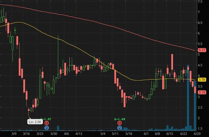 penny stocks to watch Venus Concept (VERO Stock Chart)