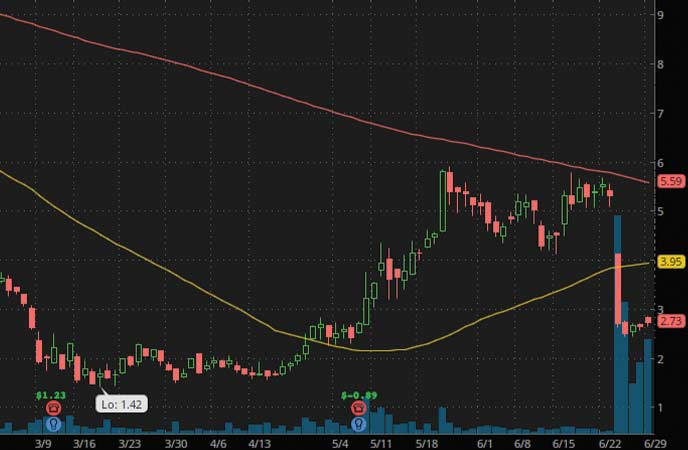 penny stocks to watch Xeris Pharmaceuticals (XERS Stock Chart)