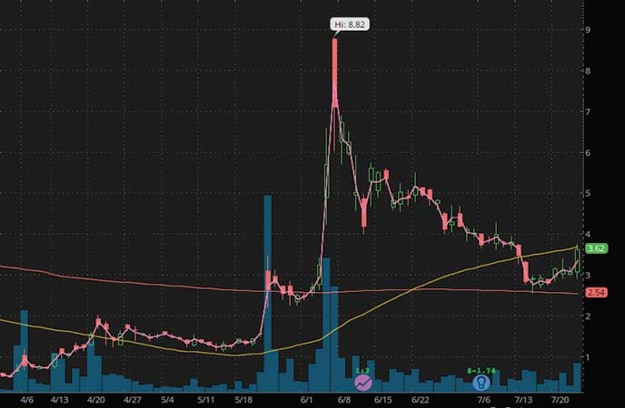 penny stocks to watch XpresSpa Group Inc. (XSPA stock chart)
