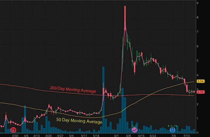 penny stocks to watch XpresSpa Group (XSPA stock chart)