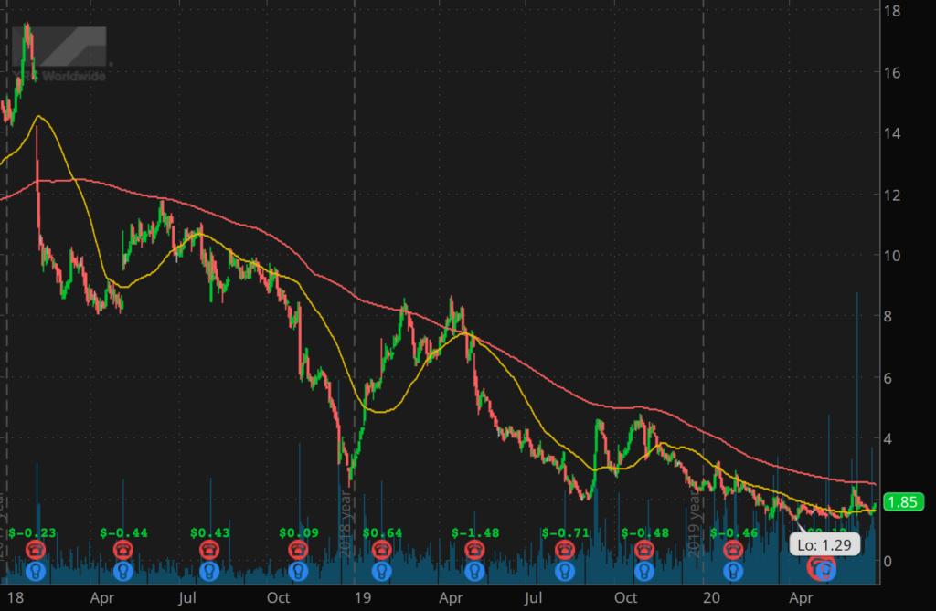 penny stocks to watch YRC Worldwide Inc. (YRCW stock chart)