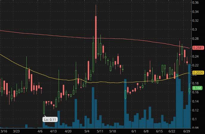 penny stocks to watch Zomedica Pharmaceuticals (ZOM Stock Chart)