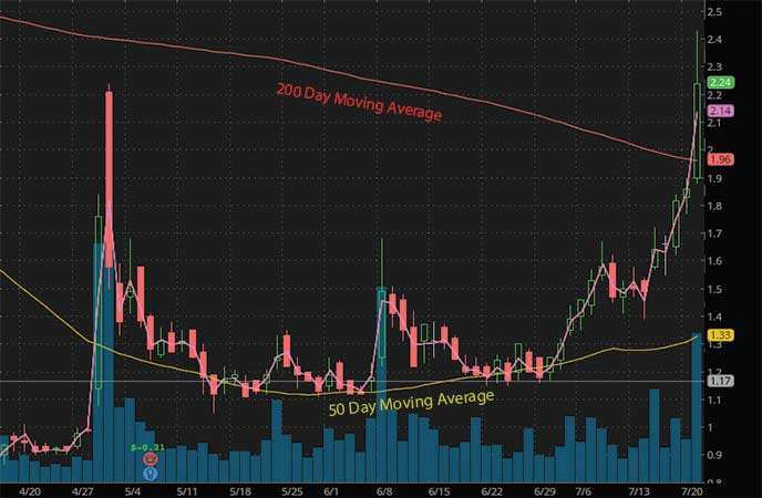 penny stocks to watch july TherapeuticsMD (TXMD stock chart)