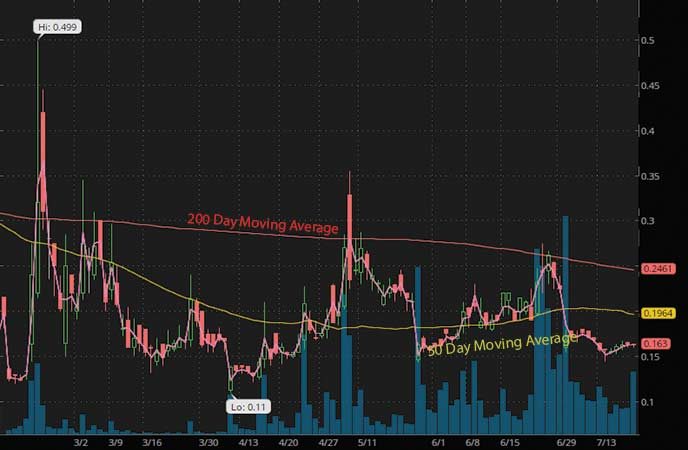 penny stocks to watch july Zomedica Pharmaceuticals (ZOM stock chart)