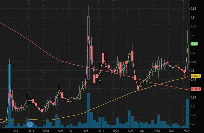 penny-stocks-to-watch-right-now-Exela-Technologies-XELA-stock-chart