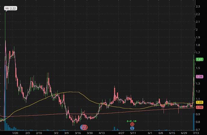 robinhood penny stocks to watch Dare Bioscience Inc. (DARE stock chart)