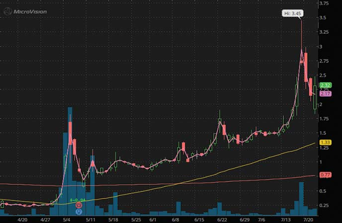 robinhood penny stocks to watch Microvision (MVIS stock chart)