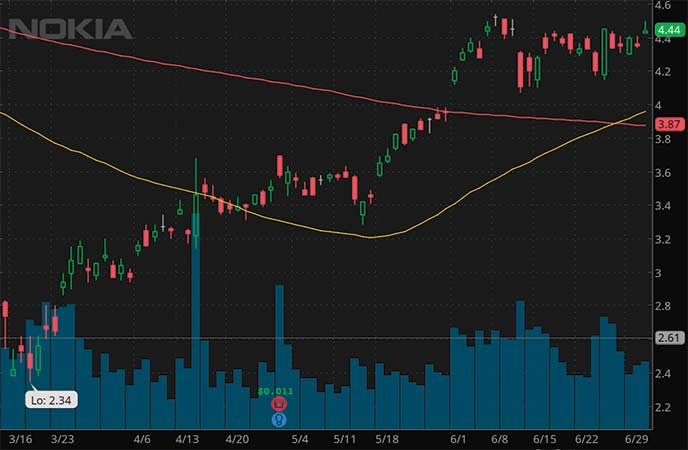 robinhood penny stocks to watch Nokia (NOK stock chart)