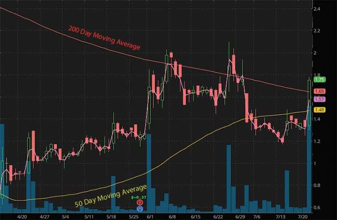 robinhood penny stocks to watch ReWalk Robotics Ltd (RWLK stock chart)