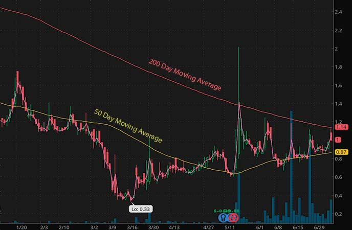 tech penny stocks to watch Boxlight Corporation (BOXL stock chart)