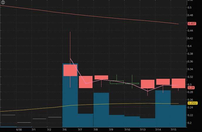 tech penny stocks to watch Fandom Sports Media (FDMSF stock chart)