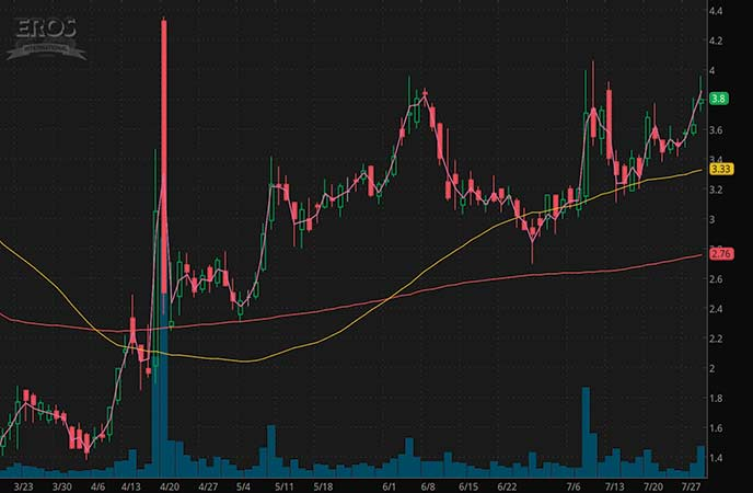 top penny stocks to watch Eros International (EROS stock chart)