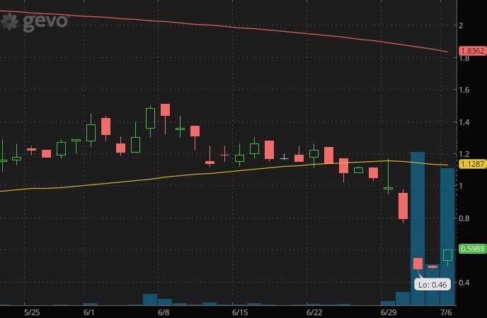 top penny stocks to watch Gevo Inc. (GEVO stock chart)