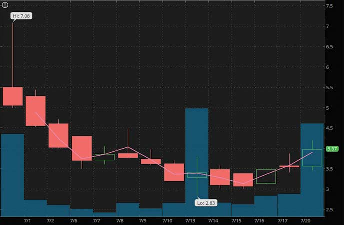trading penny stocks ADiTx Therapeutics Inc. (ADTX stock chart)