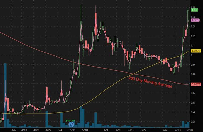 trading penny stocks Diffusion Pharmaceuticals Inc. (DFFN stock chart)