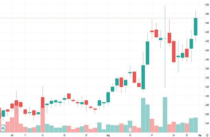 epicenter penny stocks to watch Xeris Pharmaceuticals Inc (XERS stock chart)