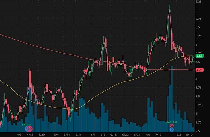 marijuana penny stocks to buy sell Aphria Inc. (APHA stock chart)
