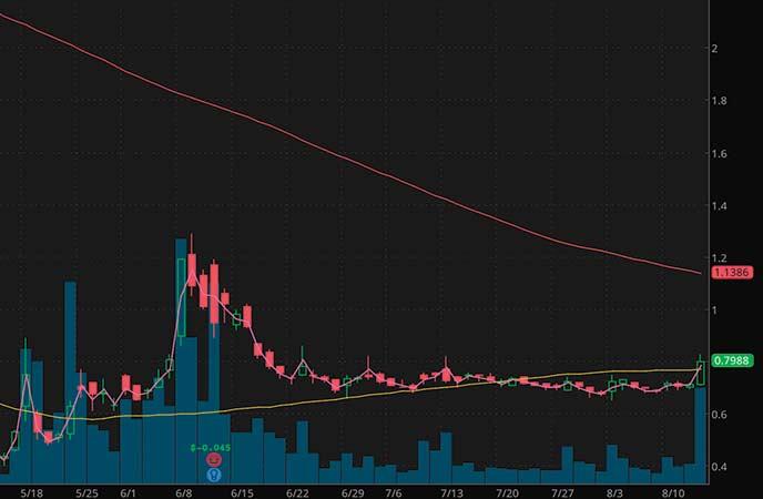 marijuana penny stocks to buy sell Hexo Corp (HEXO stock chart)