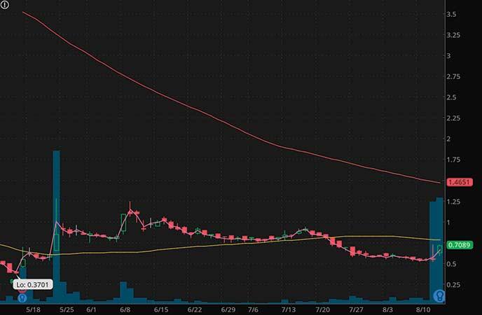 marijuana penny stocks to buy sell Sundial Growers (SNDL stock chart)
