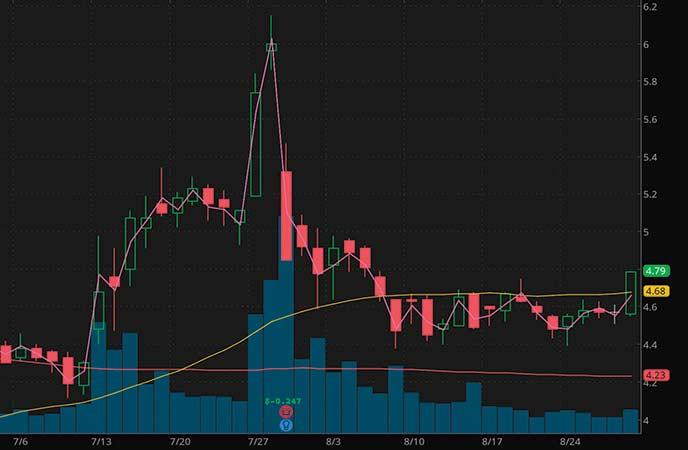 marijuana penny stocks to watch right now Aphria Inc. (APHA stock chart)