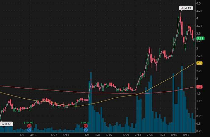 marijuana penny stocks to watch right now Planet 13 Holdings Inc. (PLNHF stock chart)