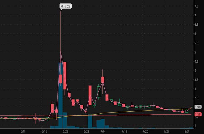 pandemic penny stocks to buy Broadway Financial (BYFC stock chart)