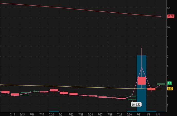 pandemic penny stocks to buy Sonnet Biotherapeutics (SONN stock chart)