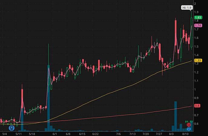 penny stocks on robinhood Aerpio Pharmaceuticals Inc. (ARPO stock chart)