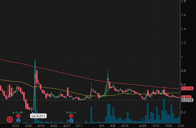 penny stocks on robinhood Biolase Inc. (BIOL stock chart)