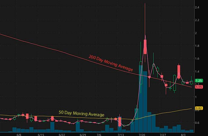 penny stocks on robinhood Tonix Pharmaceuticals (TNXP stock chart)