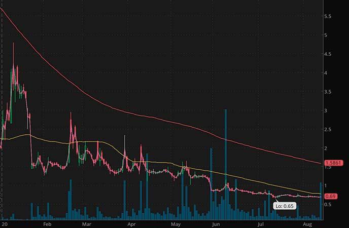 penny stocks on robinhood ToughBuilt Industries Inc. (TBLT stock chart)