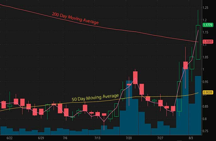 penny stocks on robinhood Zosano Pharma Corp (ZSAN stock chart)