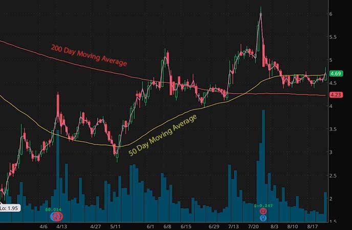 penny stocks on robinhood september 2020 Aphria (APHA stock chart)