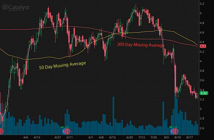 penny stocks on robinhood september 2020 Catalyst Pharmaceuticals (CPRX stock chart)